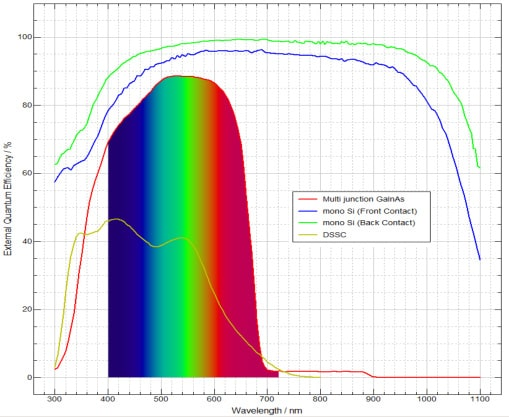 Testing of PV cell characteristics and spectral response