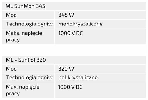Moduły-standardowe-parametry-techniczne-1