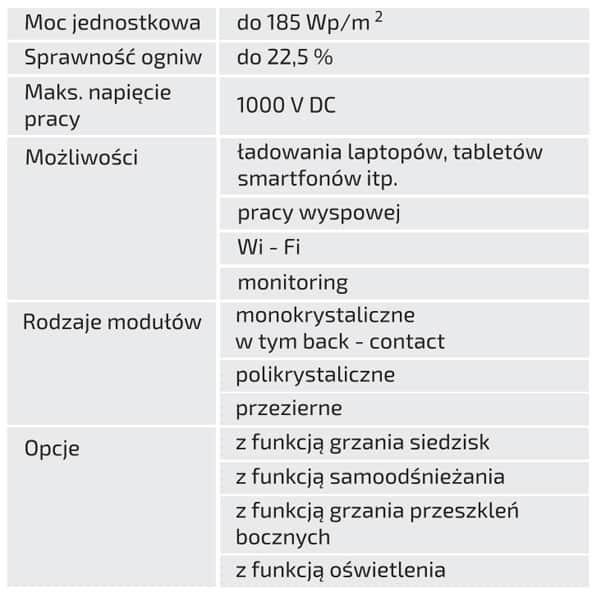 Parametry-Techniczne-Smart-Ławki