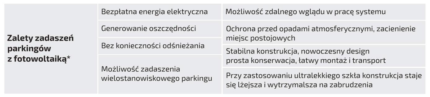 Zalety-Zadaszen-parkingow-z-fotowoltaika