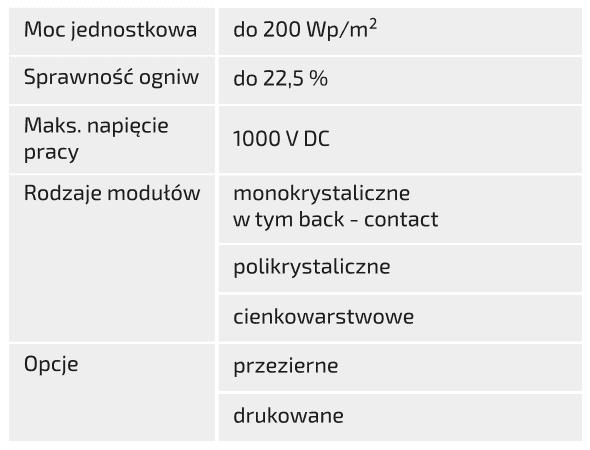 MLSystem-Parametry-Techniczne1-Swietlikow-Fotowoltaicznych-2