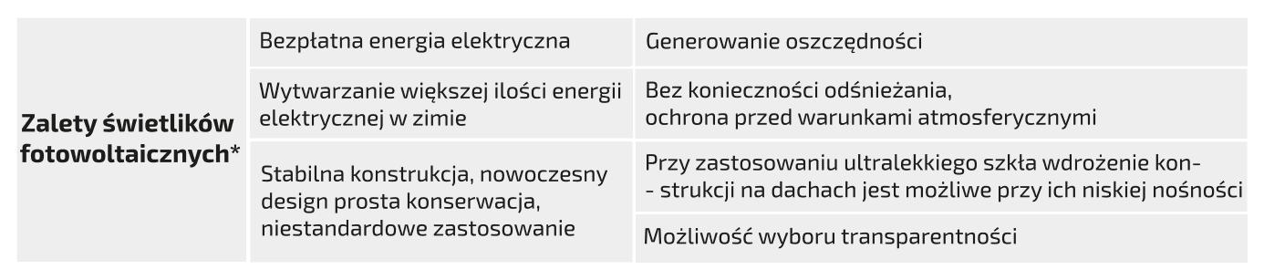 MLSystem-Zalety-Swietlikow-Fotowoltaicznych
